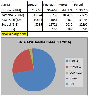 DATA AISI JANUARI-MARET 2016