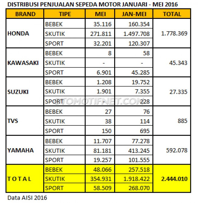 data-penjualan-motor-aisi-mei-2016